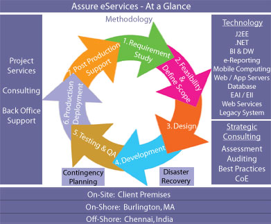 AeS At a Glance